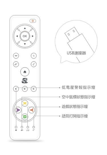 TVpad3體感遊戲安裝使用全攻略